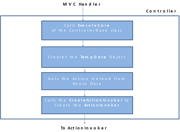Controller in MVC Request life Cycle