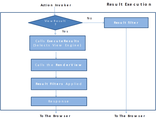 Result Execution in MVC Request life Cycle