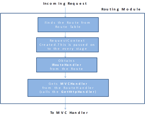 Routing Module MVC Request life Cycle