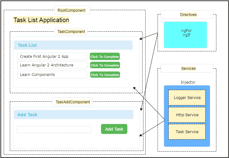 Angular Architecture Overview Concepts Tektutorialshub
