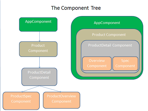 ngular Component tree Nested Child Route