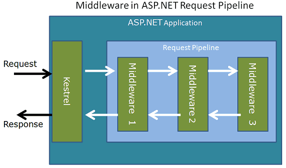 Middleware and Request Pipeline