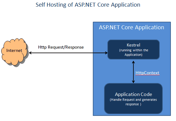 Self Hosting of ASP.NET Core Application