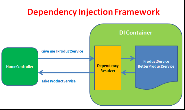 Dependency Injection ASP.NET Core