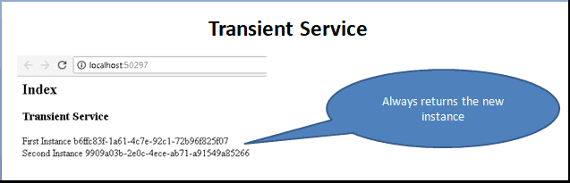 Transient Service in ASP.NET Core Dependency Injection